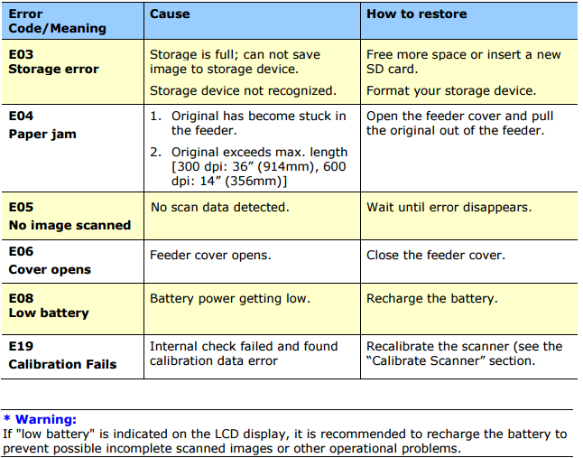 Refer To The Table Below For More Information On The Error Codes And How To Solve Them